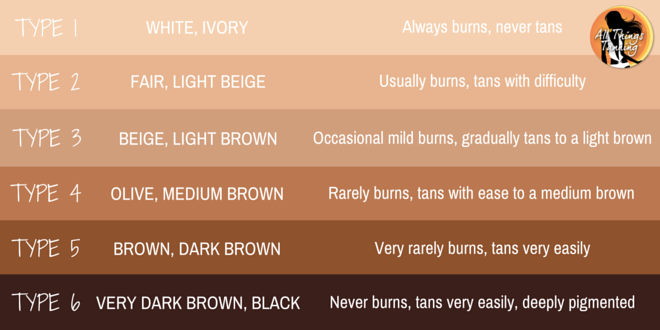 Fitzpatrick Scale - Skin Types